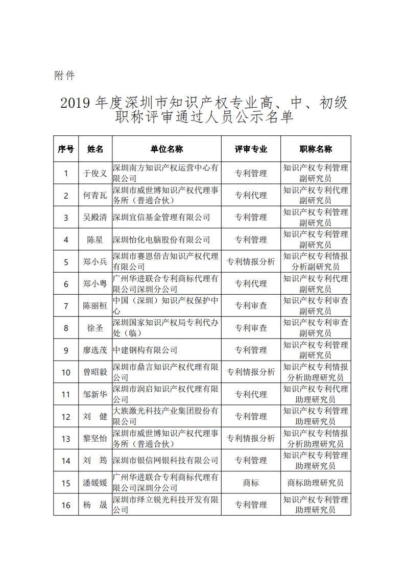 2019年度深圳市知识产权专业技术资格评审结果公示_20200624122900_01.jpg